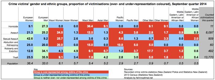 victimisation-2014-q3